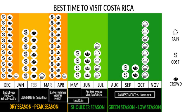 Best Time to Go to Costa Rica (Chart)